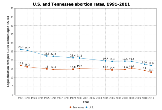 TN abortion rate over time